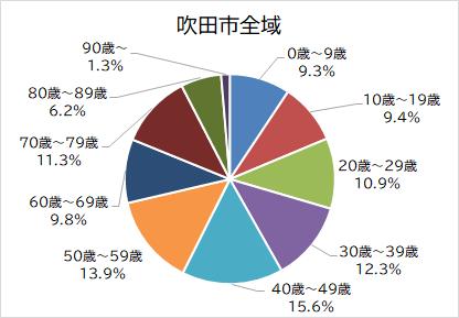 吹田市全体の人口構成のグラフ